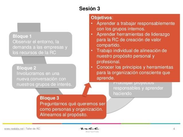 Sesión 3  Bloque 1 Observar el entorno, la demanda a las empresas y los recursos de la RC Bloque 2 Involucrarnos en una nu...
