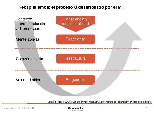 Recapitulemos: el proceso U desarrollado por el MIT Contexto: interdependencia y diferenciación Mente abierta  Consciencia...