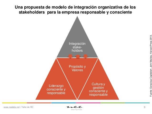 Fuente: Conscious Capitalism. John Mackey. Harvard Press 2013.  Una propuesta de modelo de integración organizativa de los...