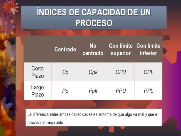 Centrado  No centrado  Con límite superior  Con límite inferior  Corto Plazo  Cp  Cpk  CPU  CPL  Largo Plazo  Pp  Ppk  PPU...