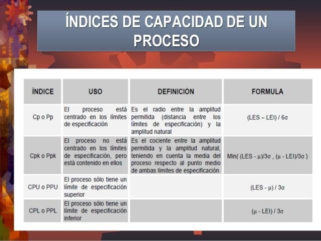 ÍNDICES DE CAPACIDAD DE UN PROCESO