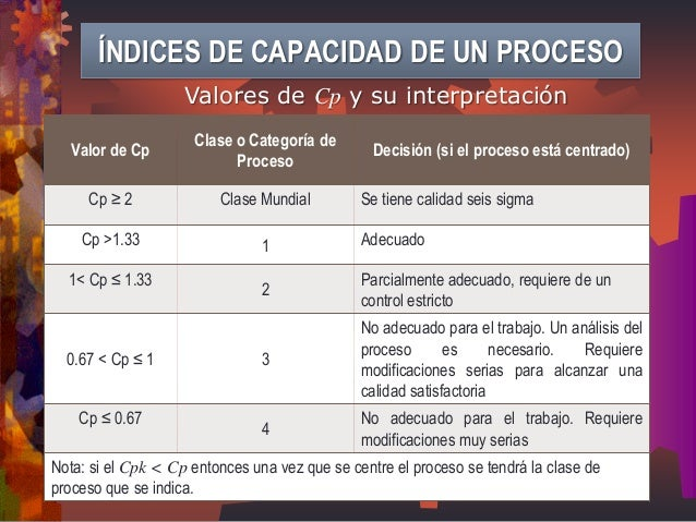 Valor de Cp  Clase o Categoría de Proceso  Decisión (si el proceso está centrado)  Cp ≥ 2  Clase Mundial  Se tiene calidad...