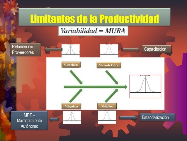 Variabilidad = MURA  Materiales  Mano de Obra  Máquinas  Métodos  Relación con Proveedores  Capacitación  Estandarización ...