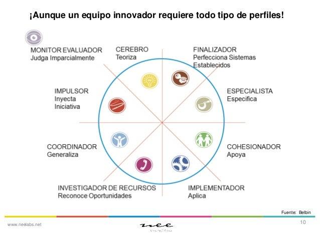 ¡Aunque un equipo innovador requiere todo tipo de perfiles!  Fuente: Belbin www.neelabs.net  10