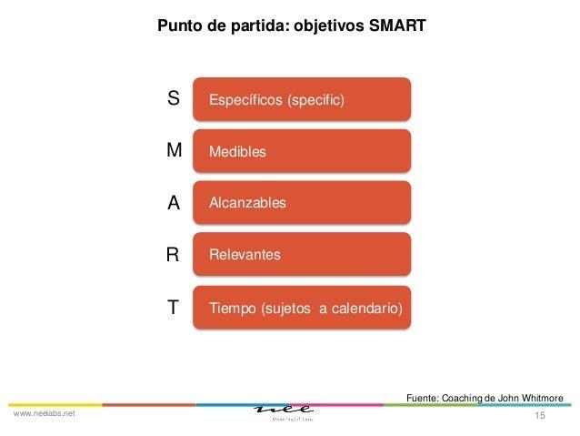 Punto de partida: objetivos SMART  S  Específicos (specific)  M  Medibles  A  Alcanzables  R  Relevantes  T  Tiempo (sujet...