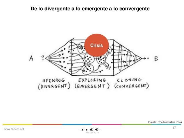 De lo divergente a lo emergente a lo convergente  Crisis  Fuente: The Innovators DNA www.neelabs.net  17