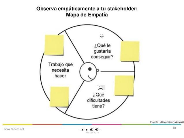 Observa empáticamente a tu stakeholder: Mapa de Empatía  Fuente: Alexander Osterwalde www.neelabs.net  18