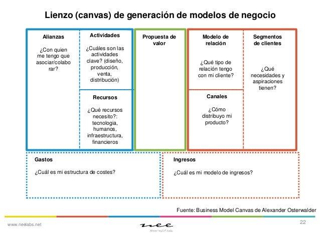 Lienzo (canvas) de generación de modelos de negocio Alianzas  Actividades  ¿Con quien me tengo que asociar/colabo rar?  ¿C...