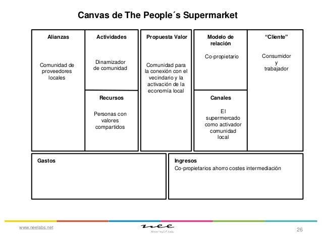 Canvas de The People´s Supermarket  Comunidad de proveedores locales  Actividades  Dinamizador de comunidad  Recursos Pers...