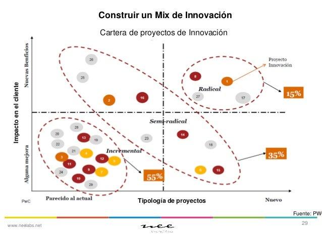 Construir un Mix de Innovación  Impacto en el cliente  Cartera de proyectos de Innovación  Tipología de proyectos  Fuente:...