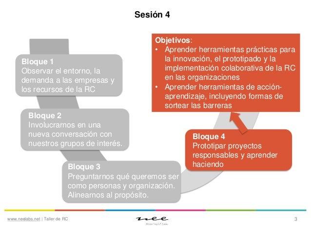 Sesión 4  Bloque 1 Observar el entorno, la demanda a las empresas y los recursos de la RC  Objetivos: • Aprender herramien...