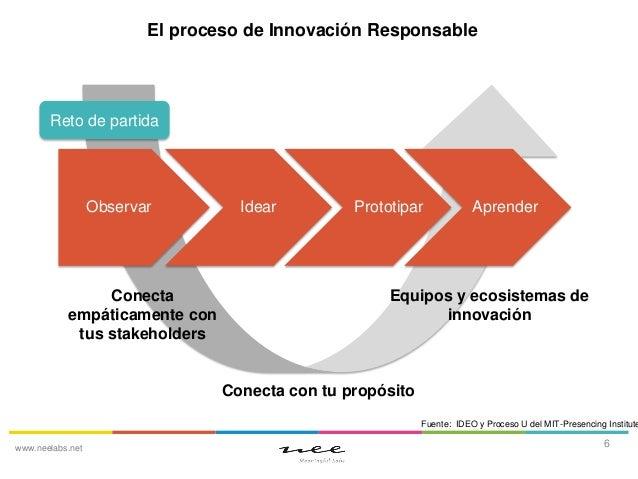 El proceso de Innovación Responsable  Reto de partida  Observar  Conecta empáticamente con tus stakeholders  Idear  Protot...