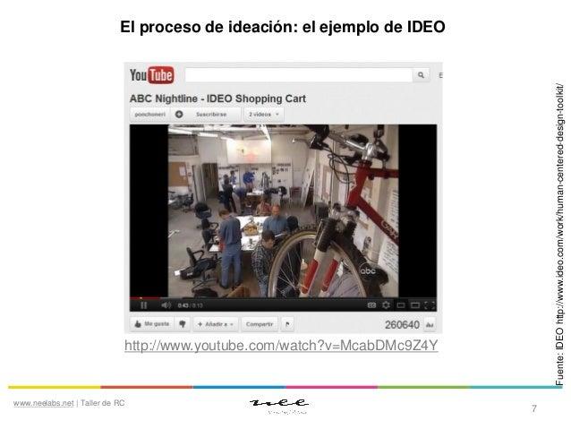 Fuente: IDEO http://www.ideo.com/work/human-centered-design-toolkit/  El proceso de ideación: el ejemplo de IDEO  http://w...