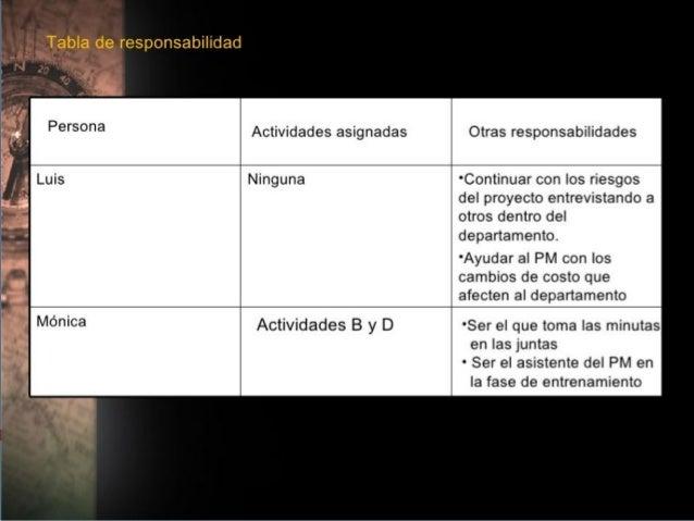 Planificación de los RRHHEntradas: Factores ambientales de la empresa. Activos de los procesos de la organización. Plan...