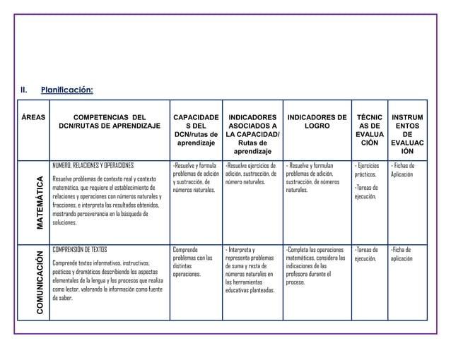 II.  Planificación:  ÁREAS  COMPETENCIAS DEL DCN/RUTAS DE APRENDIZAJE  COMUNICACIÓN  MATEMÁTICA  NUMERO, RELACIONES Y OPER...