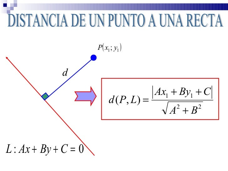 Rectas - Geometría Analítica