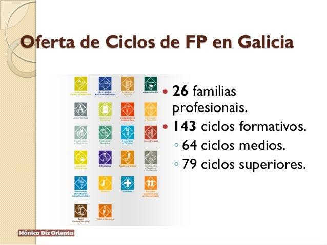 Oferta de Ciclos de FP en Galicia  26 familias profesionais.  143 ciclos formativos. ◦ 64 ciclos medios. ◦ 79 ciclos sup...