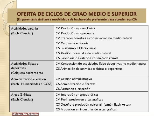 OFERTA DE CICLOS DE GRAO MEDIO E SUPERIOR (En paréntesis sinálase a modalidade de bacharelato preferente para acceder aos ...