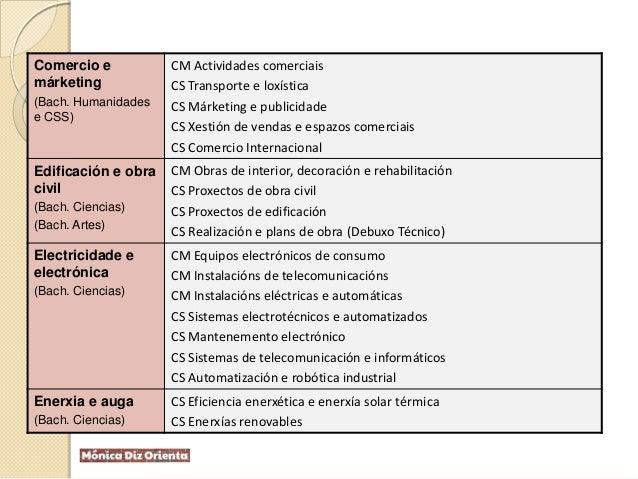 Comercio e márketing (Bach. Humanidades e CSS) CM Actividades comerciais CS Transporte e loxística CS Márketing e publicid...