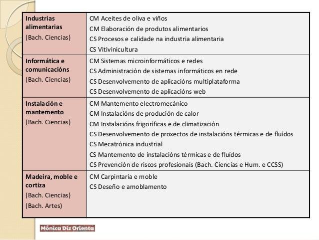 Industrias alimentarias (Bach. Ciencias) CM Aceites de oliva e viños CM Elaboración de produtos alimentarios CS Procesos e...