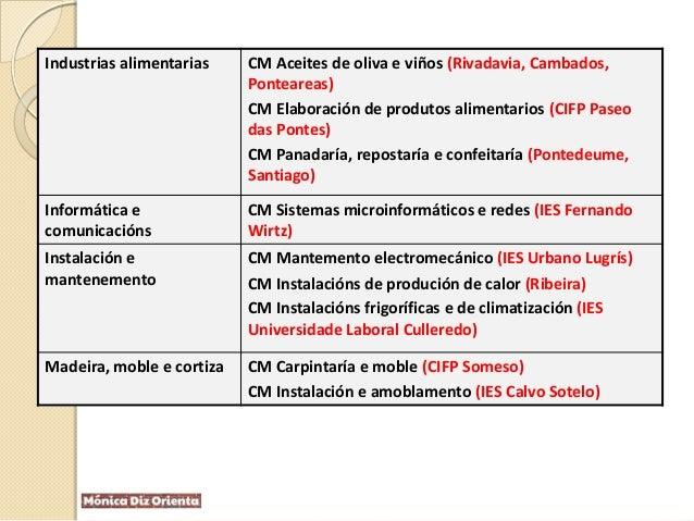 Industrias alimentarias CM Aceites de oliva e viños (Rivadavia, Cambados, Ponteareas) CM Elaboración de produtos alimentar...