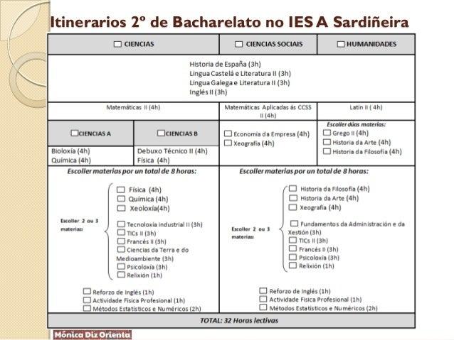 Itinerarios 2º de Bacharelato no IES A Sardiñeira