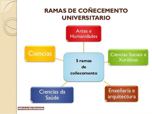 RAMAS DE COÑECEMENTO UNIVERSITARIO 5 ramas de coñecemento Artes e Humanidades Ciencias Sociais e Xurídicas Enxeñaría e arq...