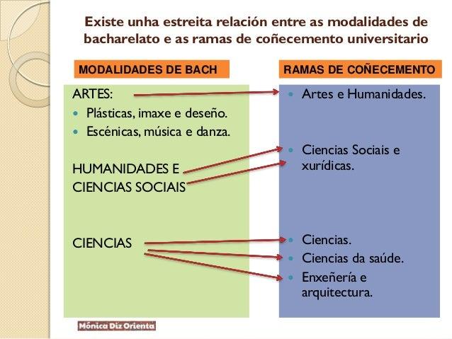 Existe unha estreita relación entre as modalidades de bacharelato e as ramas de coñecemento universitario ARTES:  Plástic...