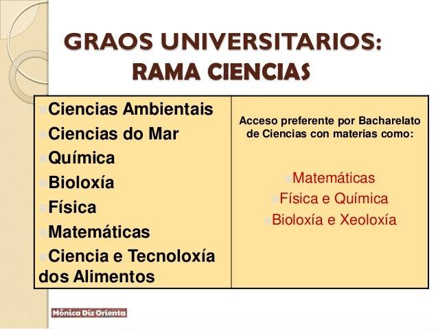 GRAOS UNIVERSITARIOS: RAMA CIENCIAS Ciencias Ambientais Ciencias do Mar Química Bioloxía Física Matemáticas Ciencia...
