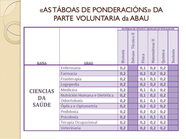 «ASTÁBOAS DE PONDERACIÓNS» DA PARTE VOLUNTARIA da ABAU * No ano 2016 Matemáticas II ponderará 0'1 para Psicoloxía