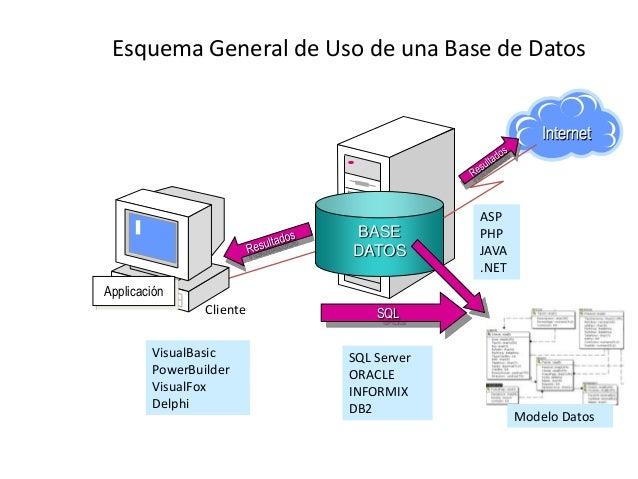 Base De Datos Sistema Modelo De Gestion De Datos