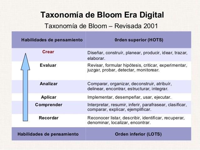 Taxonom a de bloom en la era digital for Taxonomia de la jirafa