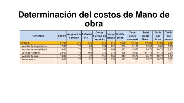Determinación del costos de Mano de obra
