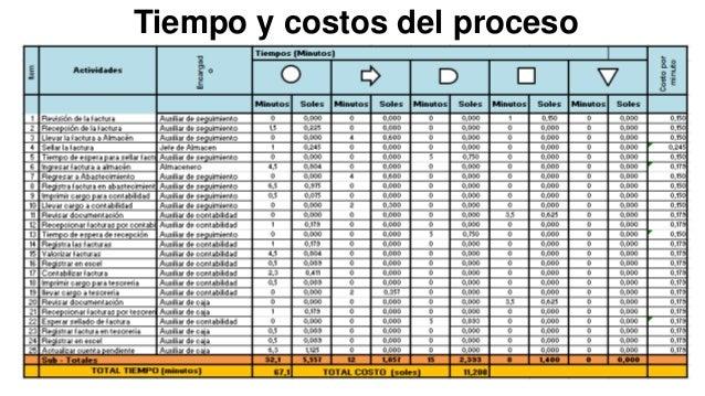 Tiempo y costos del proceso