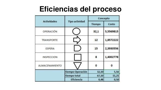 Eficiencias del proceso