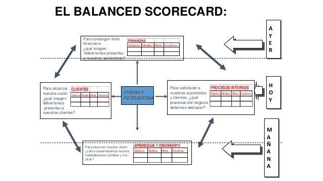 EL BALANCED SCORECARD: Para conseguir éxito FINANZAS financiero Objetivos Medidas ¿qué imagen deberíamos presentar a nuest...
