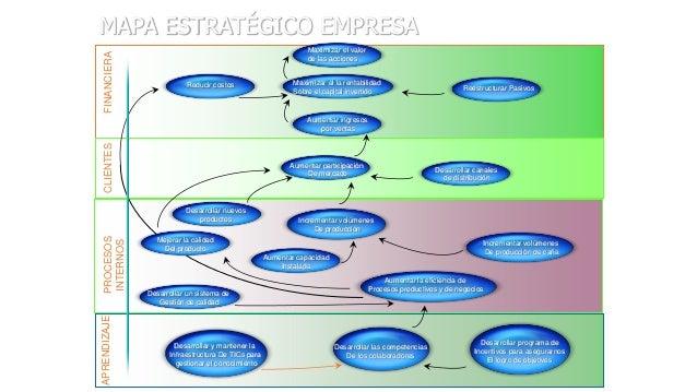 FINANCIERA  MAPA ESTRATÉGICO EMPRESA Maximizar el valor de las acciones  Reducir costos  Maximizar el la rentabilidad Sobr...