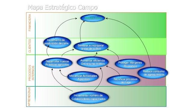 APRENDIZAJE  PROCESOS INTERNOS  CLIENTES  FINANCIERA  Mapa Estratégico Campo Reducir Costo  Incremento de producción de ca...