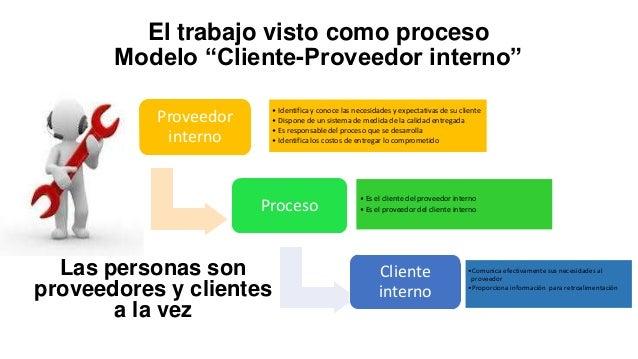 """El trabajo visto como proceso Modelo """"Cliente-Proveedor interno"""" • Identifica y conoce las necesidades y expectativas de s..."""