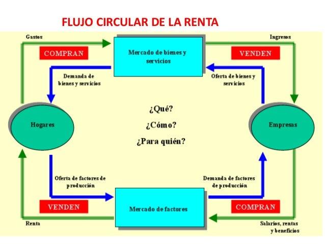 Sesion1 mercado de factores 32 flujo circular ccuart Choice Image