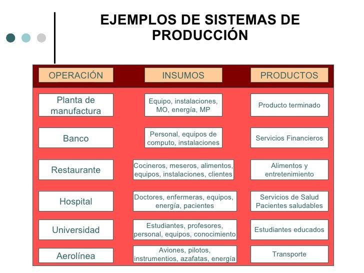 Sesion 1 administracion de operaciones Proceso de produccion en un restaurante