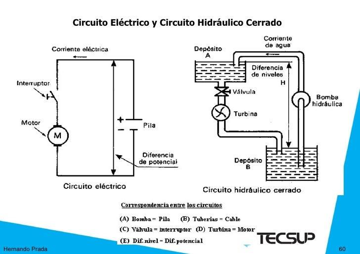 Circuito Hidraulico : Sesion