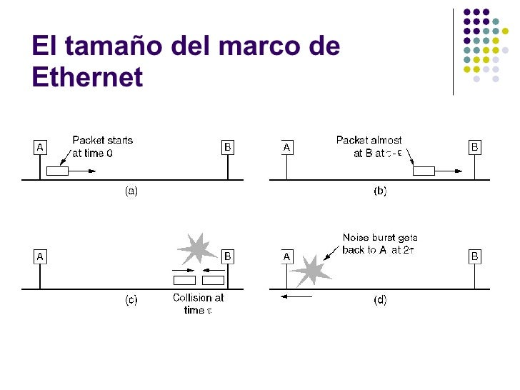 Estándares LAN (Ethernet_1)