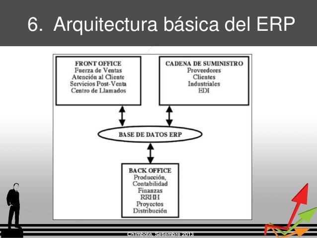 Chimbote, Setiembre 2013 6. Arquitectura básica del ERP
