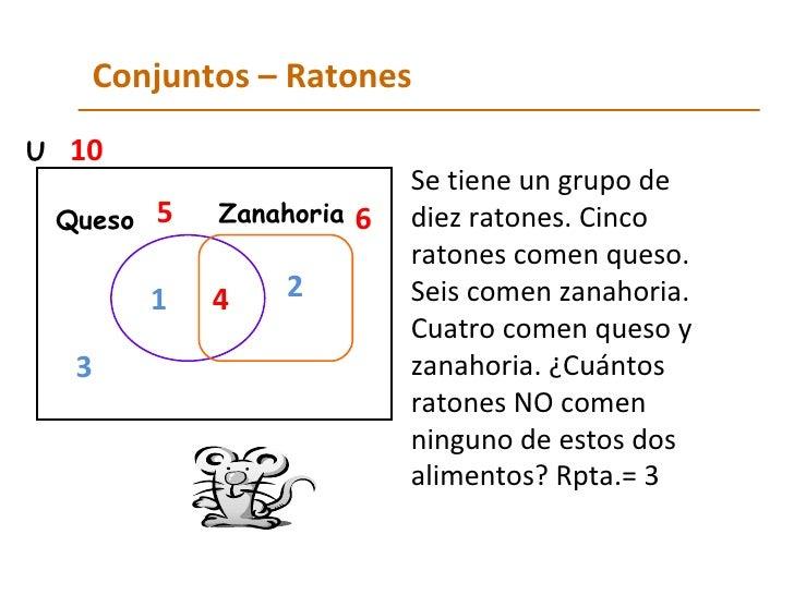 Conjuntos – Ratones Se tiene un grupo de diez ratones. Cinco ratones comen queso. Seis comen zanahoria. Cuatro comen queso...