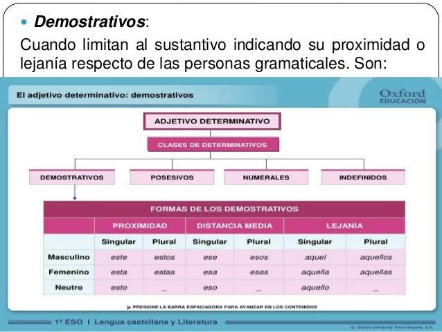 44  Demostrativos: Cuando limitan al sustantivo indicando su proximidad o lejanía respecto de las personas gramaticales. ...