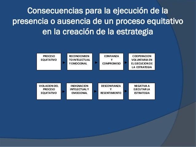 Consecuencias para la ejecución de la presencia o ausencia de un proceso equitativo en la creación de la estrategia PROCES...