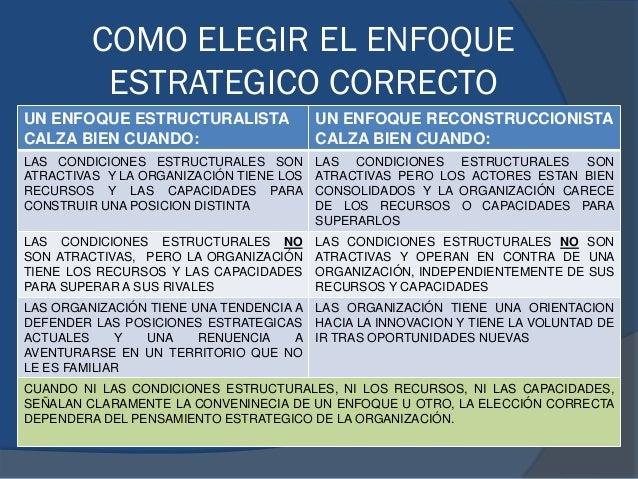 COMO ELEGIR EL ENFOQUE ESTRATEGICO CORRECTO UN ENFOQUE ESTRUCTURALISTA CALZA BIEN CUANDO: UN ENFOQUE RECONSTRUCCIONISTA CA...