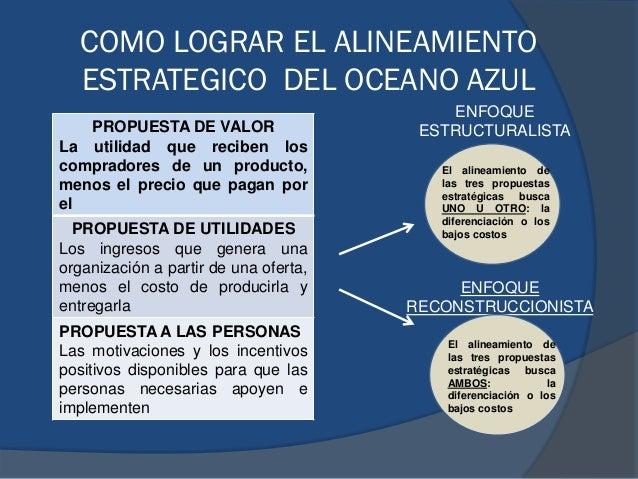 COMO LOGRAR EL ALINEAMIENTO ESTRATEGICO DEL OCEANO AZUL PROPUESTA DE VALOR La utilidad que reciben los compradores de un p...