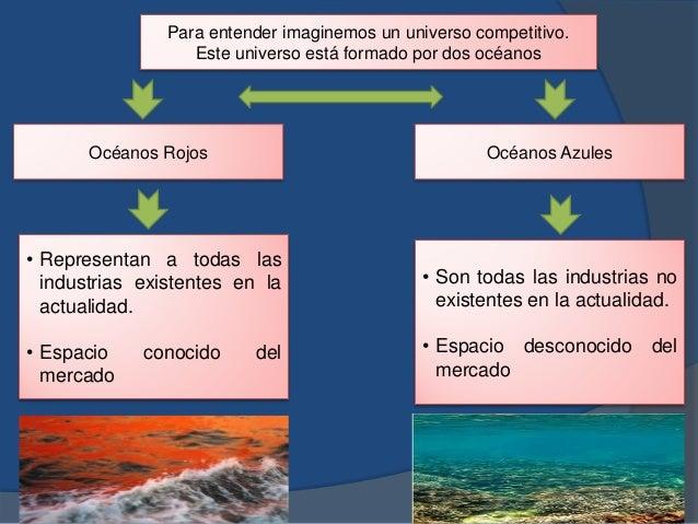 Para entender imaginemos un universo competitivo. Este universo está formado por dos océanos Océanos Rojos Océanos Azules ...